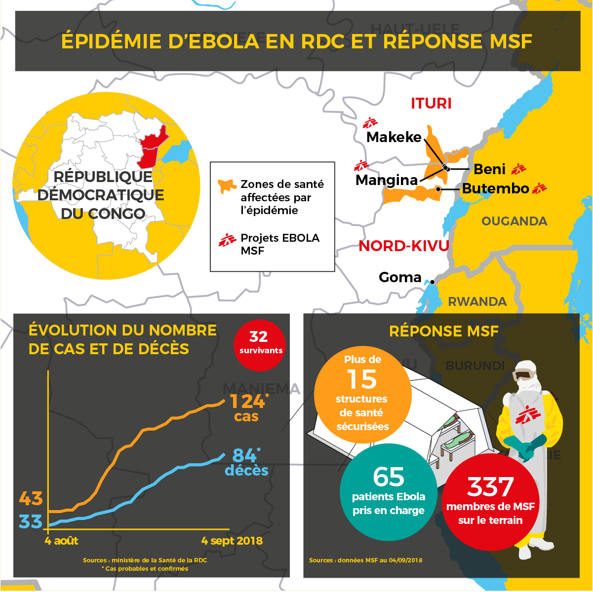 Ebola en RDC, un mois après le début de l'épidémie